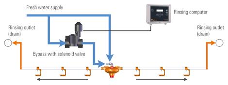 Automatinio praplovimo sistema pauykščių girdyklai